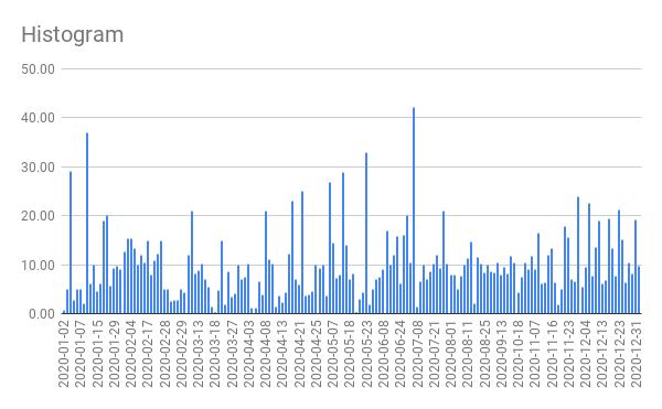 Løb distance over tid graf for 2020
